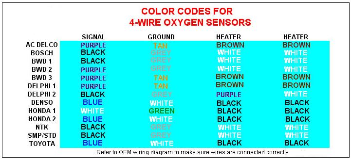 O2_color_codes efie circuit 4 wire o2 sensor wiring diagram honda at n-0.co