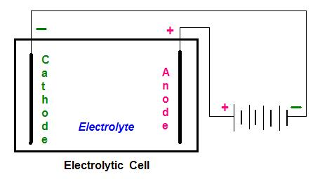 How Electrolysis Works.